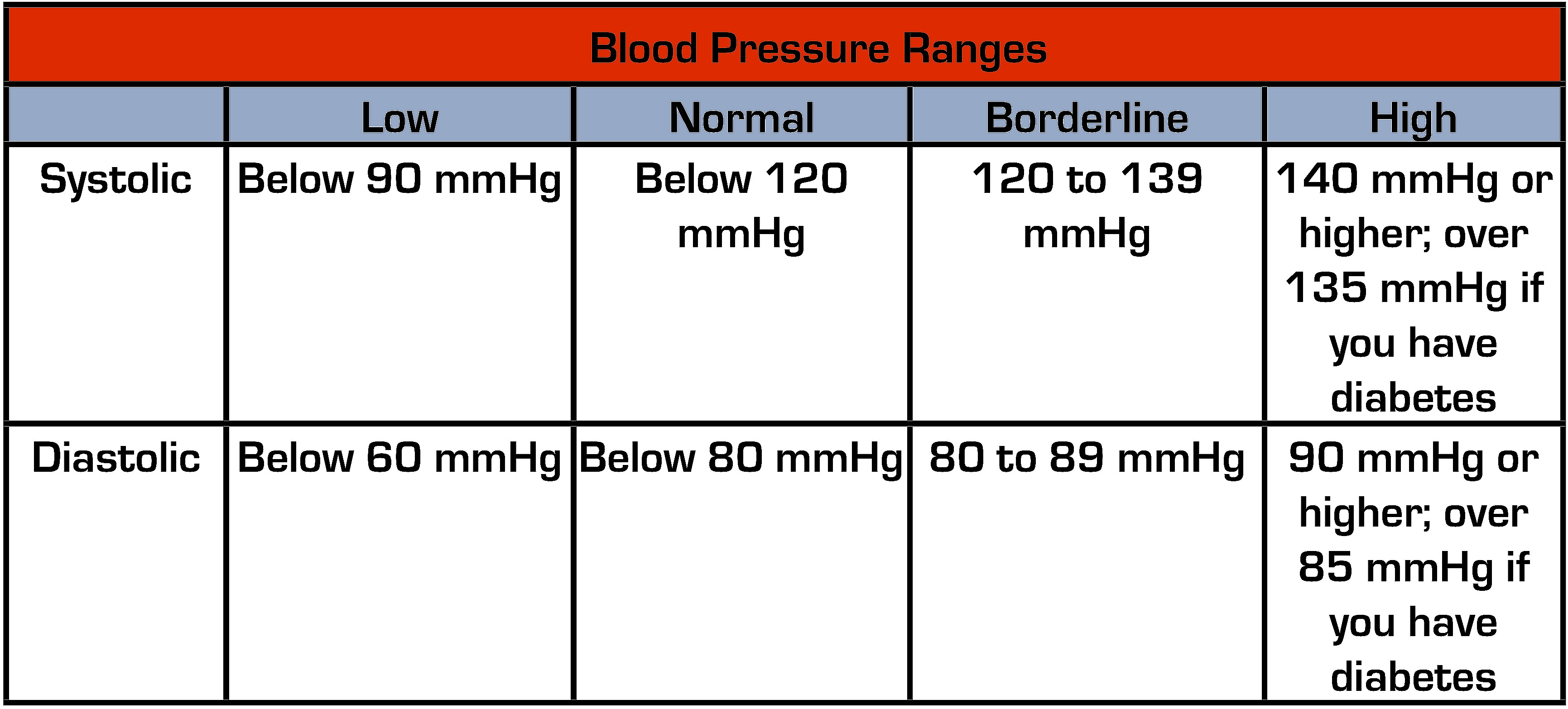Blood Pressure Ranges